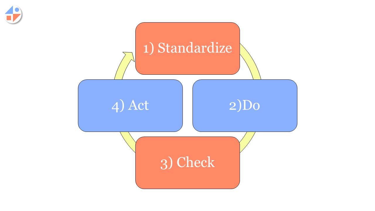 Schema del SDCA del Kaizen